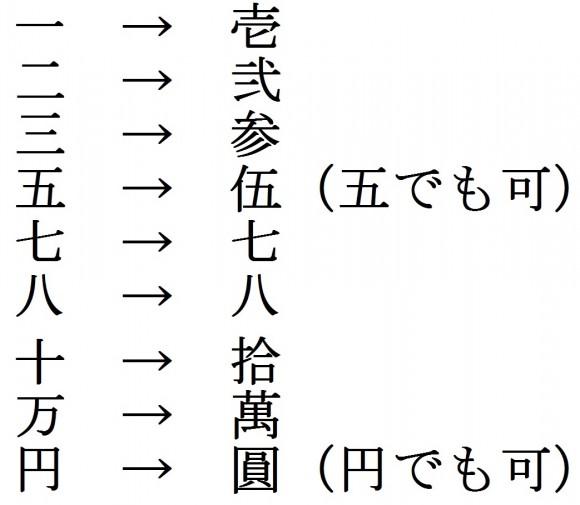 祝儀袋、中袋、旧字、数字、漢字、書き方